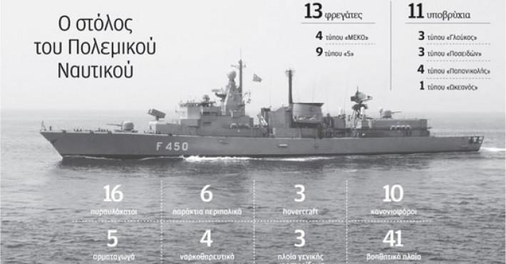Τρίτο στο ΝΑΤΟ το Πολεμικό Ναυτικό